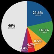 Distributia procentuala a numelor de familie coreene